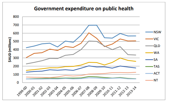 Public Health Expenditure And Government Priorities Phaiwa